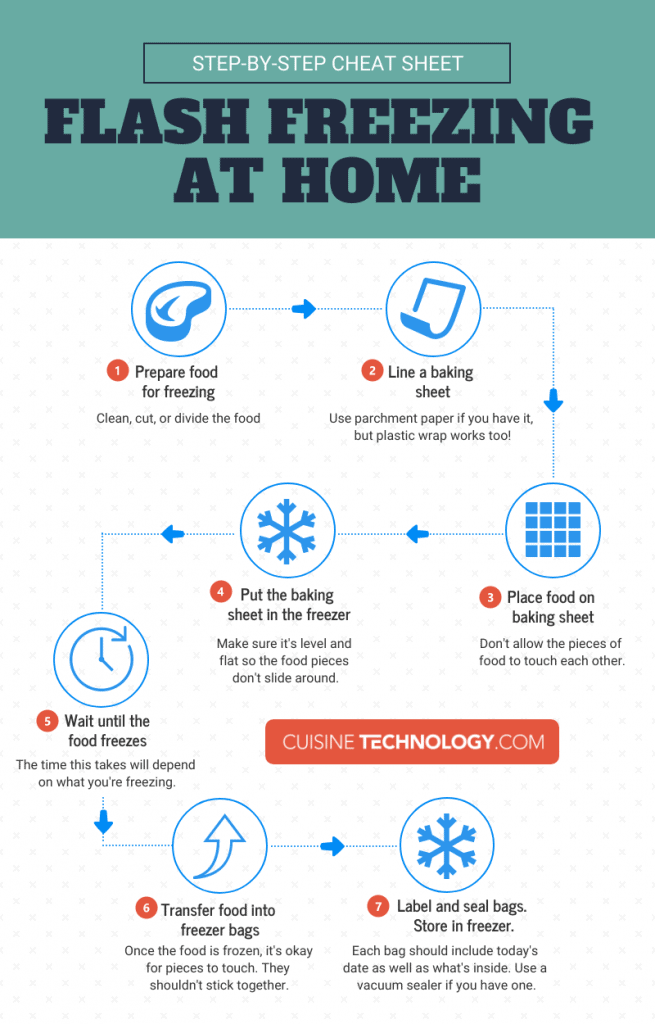 Infographic with steps on how to flash freeze food at home.