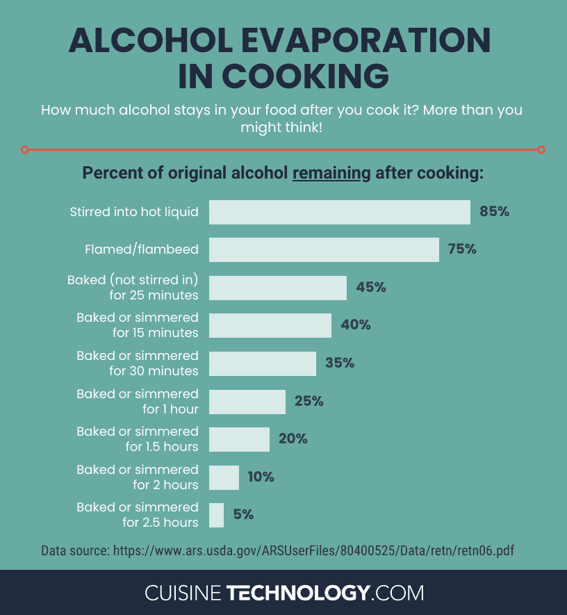 Infographic of alcohol evaporation in cooking.