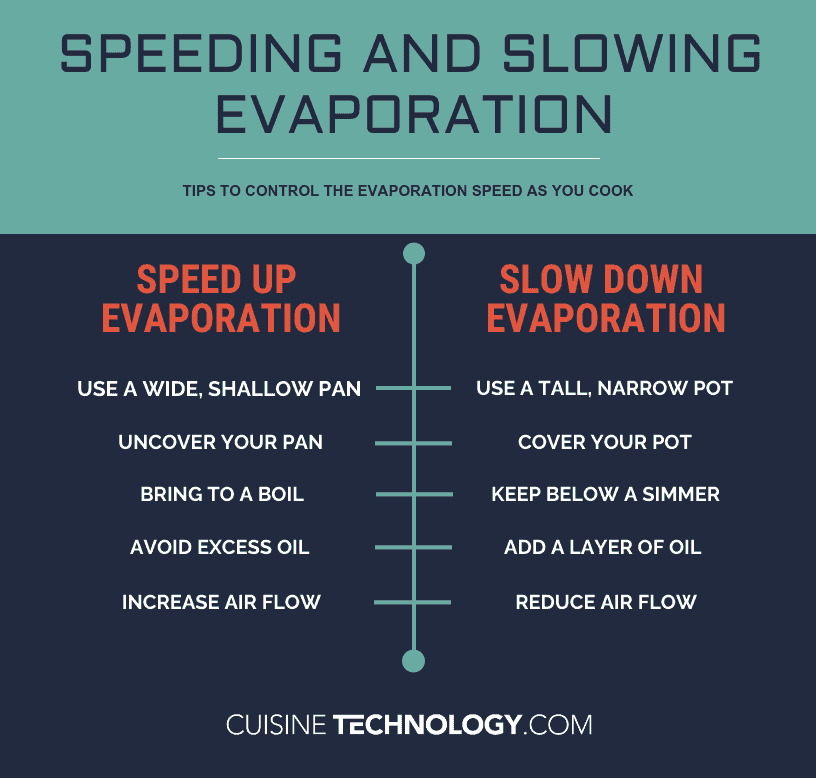Infographic of the process of speeding and slowing evaporation