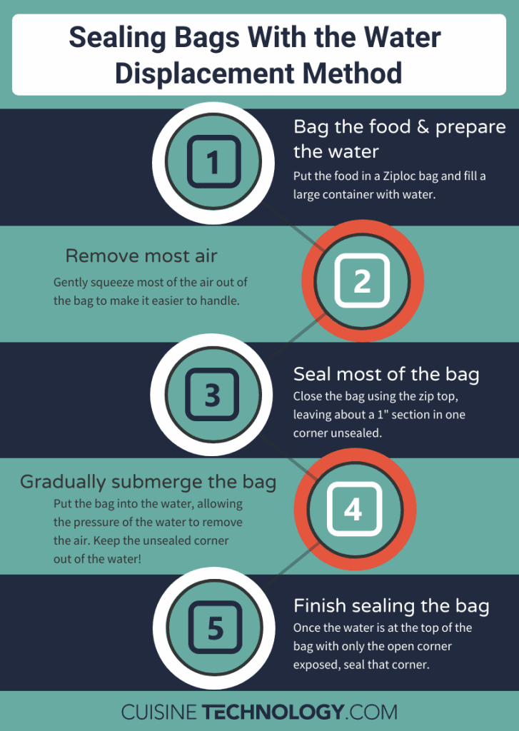 Infographic with instructions on how to seal a bag using the water displacement method.