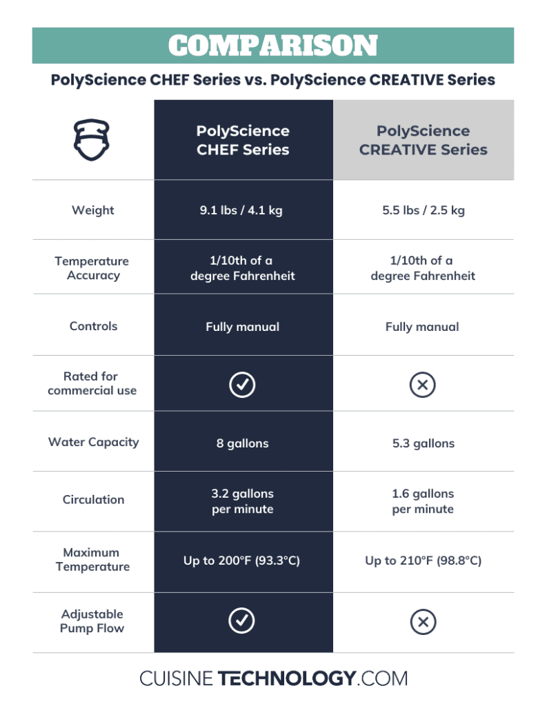 Comparison between PolyScience Chef Series and PolyScience Creative Series.