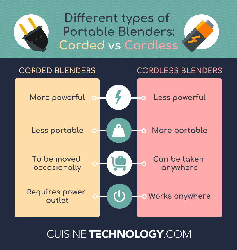 Infographic comparing corded and cordless portable blenders.