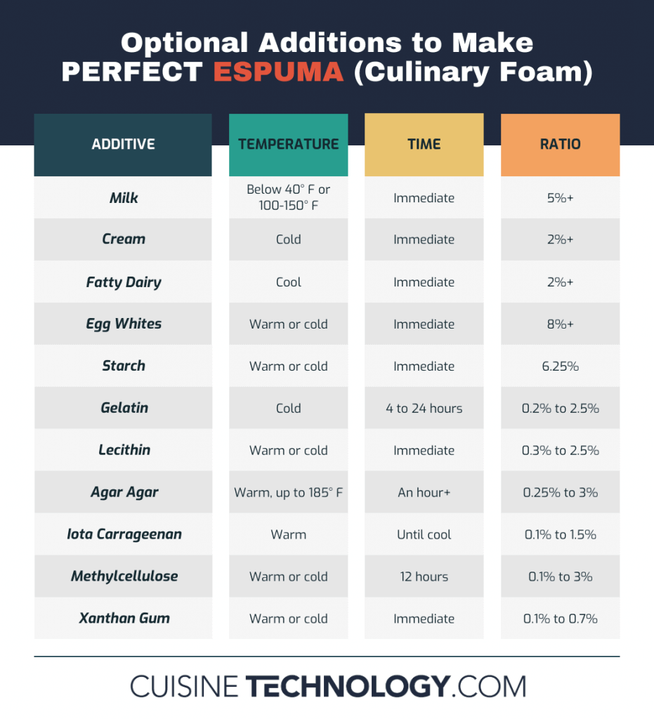 Infographic listing ideal temperature, time, and ratio of different ingredients to make espuma.